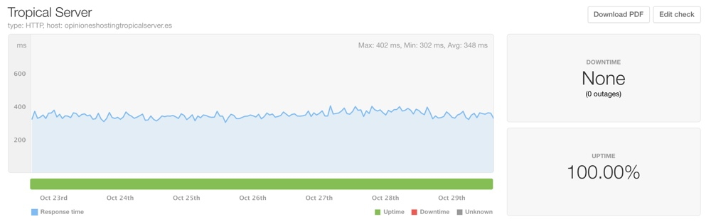 Velocidad Tropical Server
