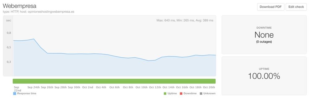 Velocidad-uptime-webempresa